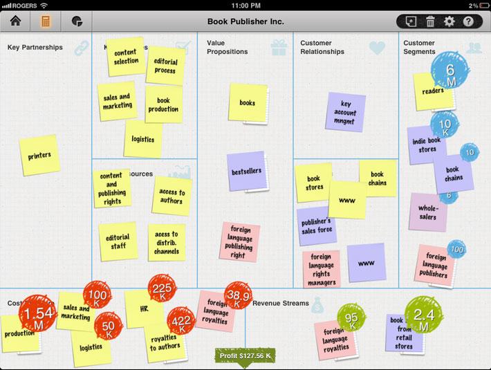 Innovatieve business modellen